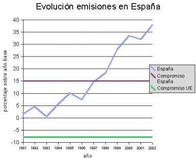 EN 2008 EMITIMOS UN 53% MÁS DE GASES INVERNADERO QUE EN 1990